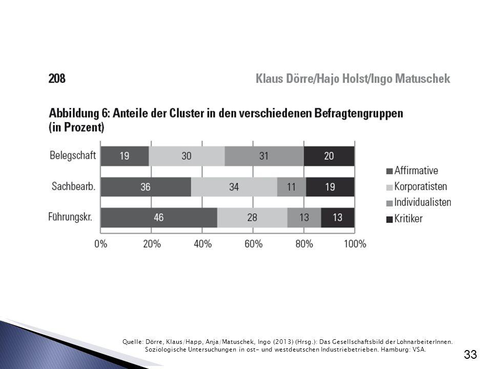 33 Quelle: Dörre, Klaus/Happ, Anja/Matuschek, Ingo (2013) (Hrsg.): Das Gesellschaftsbild der LohnarbeiterInnen. Soziologische Untersuchungen in ost- u
