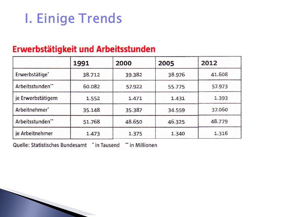 Prekarität in Deutschland