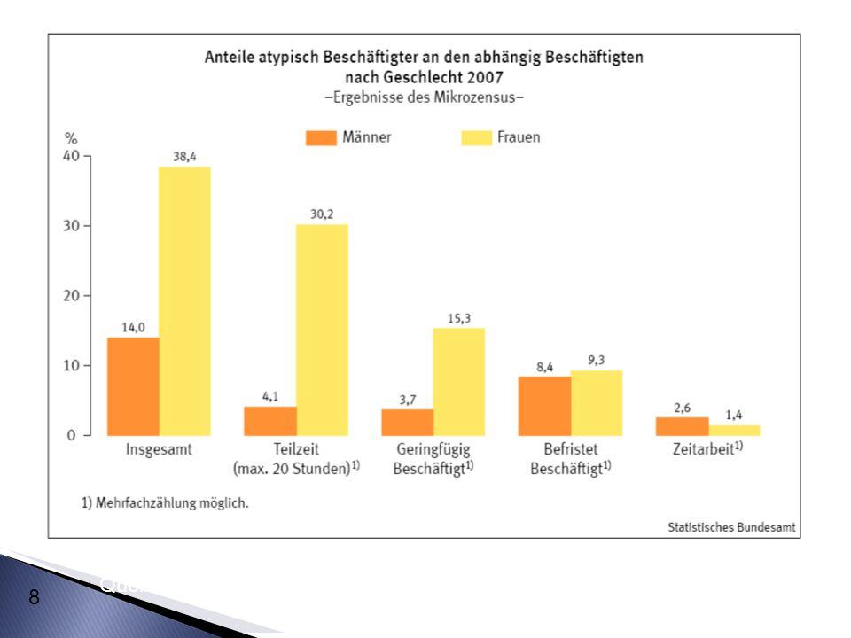 29 Quelle: Dörre, Klaus/Happ, Anja/Matuschek, Ingo (2013) (Hrsg.): Das Gesellschaftsbild der LohnarbeiterInnen.