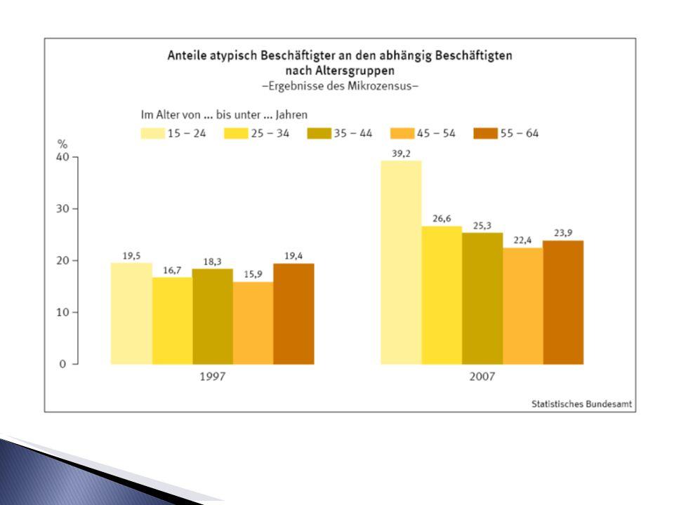 (3)Den meisten Befragten gelingt der Sprung in reguläre Beschäftigung nicht; stattdessen zeichnet sich zirkulare Mobilität ab.