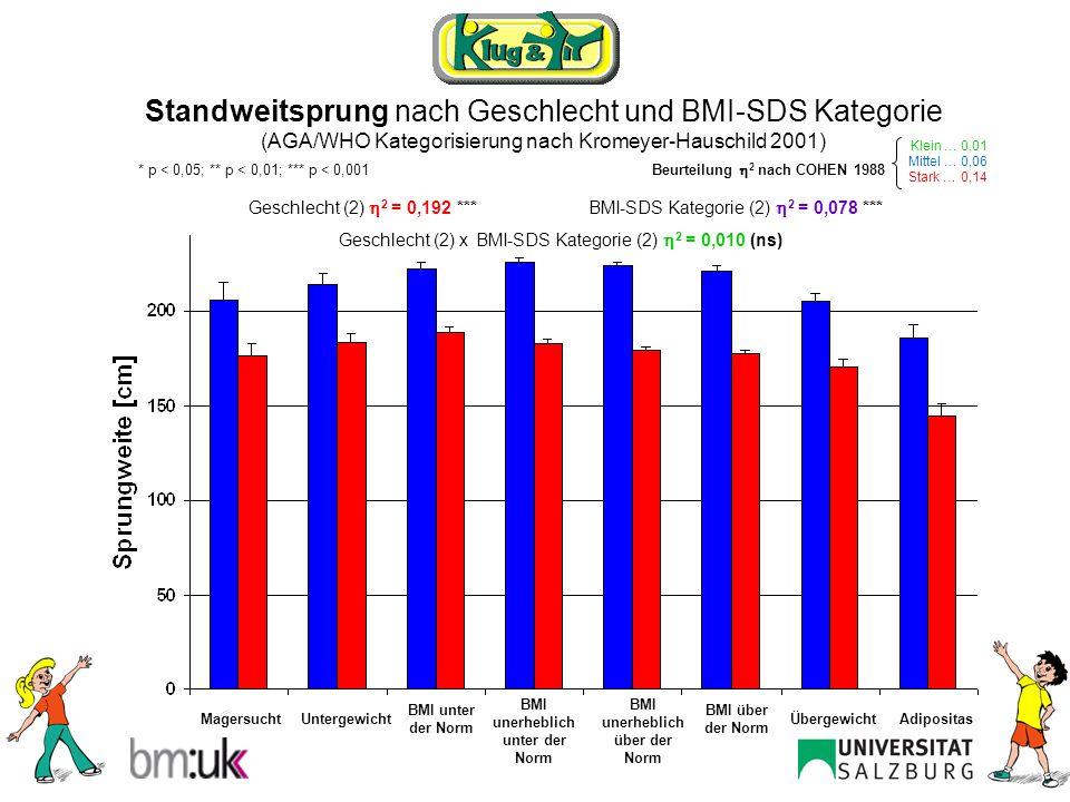 Standweitsprung männlich nach BMI-SDS Kategorie (AGA/WHO Kategorisierung nach Kromeyer-Hauschild 2001) ANOVA: 2 = 0,108 *** Post Hoc Tests nach BONFERRONI MagersuchtAdipositasUntergewichtÜbergewicht BMI unter der Norm BMI über der Norm BMI unerheblich unter der Norm BMI unerheblich über der Norm *** Klein … 0,01 Mittel … 0,06 Stark … 0,14 Beurteilung 2 nach COHEN 1988 * p < 0,05; ** p < 0,01; *** p < 0,001 * **** **