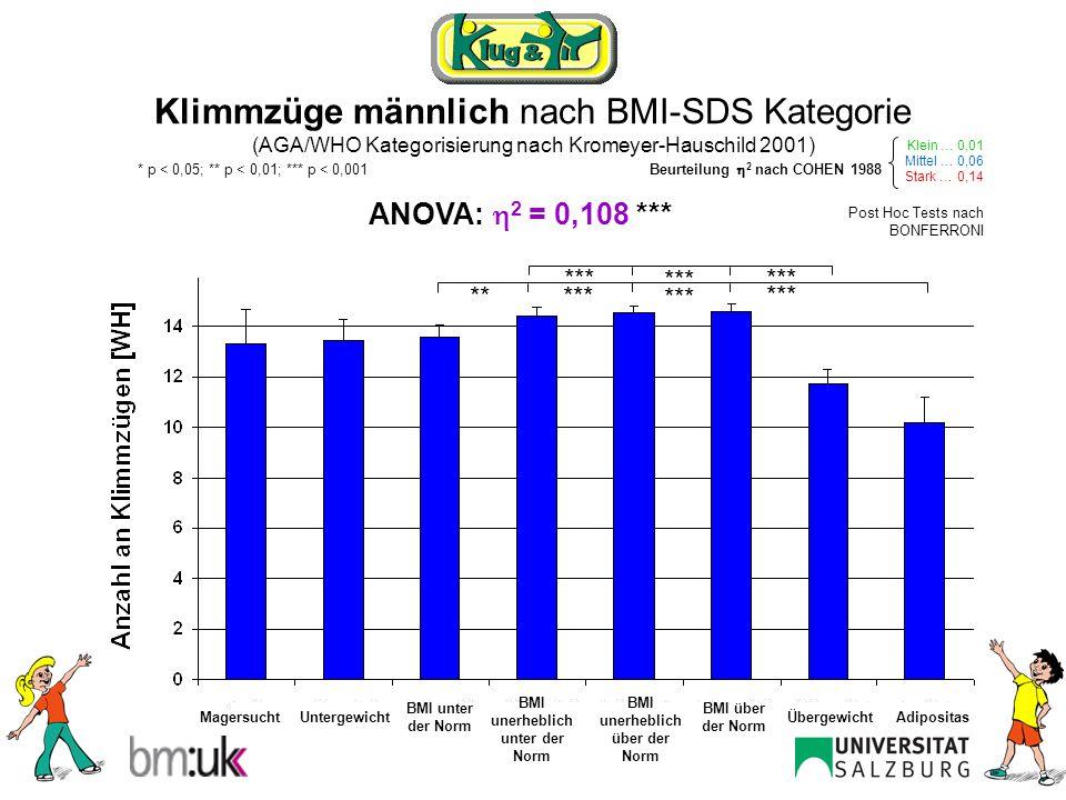 Klimmzüge weiblich nach BMI-SDS Kategorie (AGA/WHO Kategorisierung nach Kromeyer-Hauschild 2001) ANOVA: 2 = 0,087 *** Post Hoc Tests nach BONFERRONI MagersuchtAdipositasUntergewichtÜbergewicht BMI unter der Norm BMI über der Norm BMI unerheblich unter der Norm BMI unerheblich über der Norm *** ** Klein … 0,01 Mittel … 0,06 Stark … 0,14 Beurteilung 2 nach COHEN 1988 * p < 0,05; ** p < 0,01; *** p < 0,001 ***** *