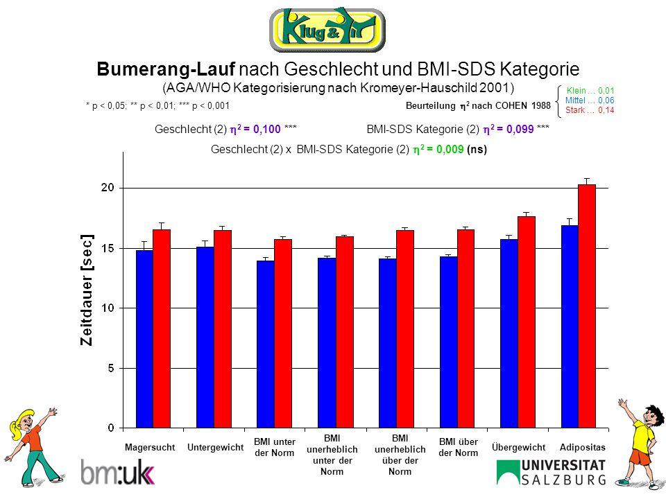 Bumerang-Lauf männlich nach BMI-SDS Kategorie (AGA/WHO Kategorisierung nach Kromeyer-Hauschild 2001) ANOVA: 2 = 0,088 *** Post Hoc Tests nach BONFERRONI MagersuchtAdipositasUntergewichtÜbergewicht BMI unter der Norm BMI über der Norm BMI unerheblich unter der Norm BMI unerheblich über der Norm *** Klein … 0,01 Mittel … 0,06 Stark … 0,14 Beurteilung 2 nach COHEN 1988 * p < 0,05; ** p < 0,01; *** p < 0,001 **