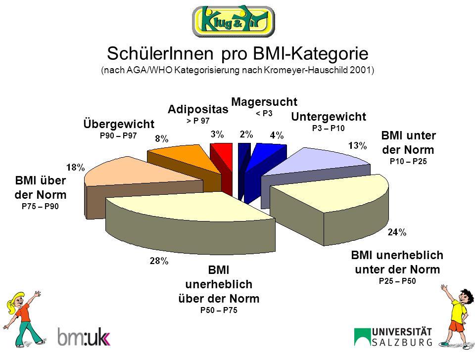 Relative Verteilung über die BMI-Kategorie in Sport- und Regelklassen (nach AGA/WHO Kategorisierung nach Kromeyer-Hauschild 2001) χ²: p = 0,003
