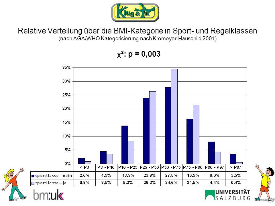 Relative Verteilung über die BMI-Kategorie der Schülerinnen und Schüler (nach AGA/WHO Kategorisierung nach Kromeyer-Hauschild 2001) χ²: p = 0,074