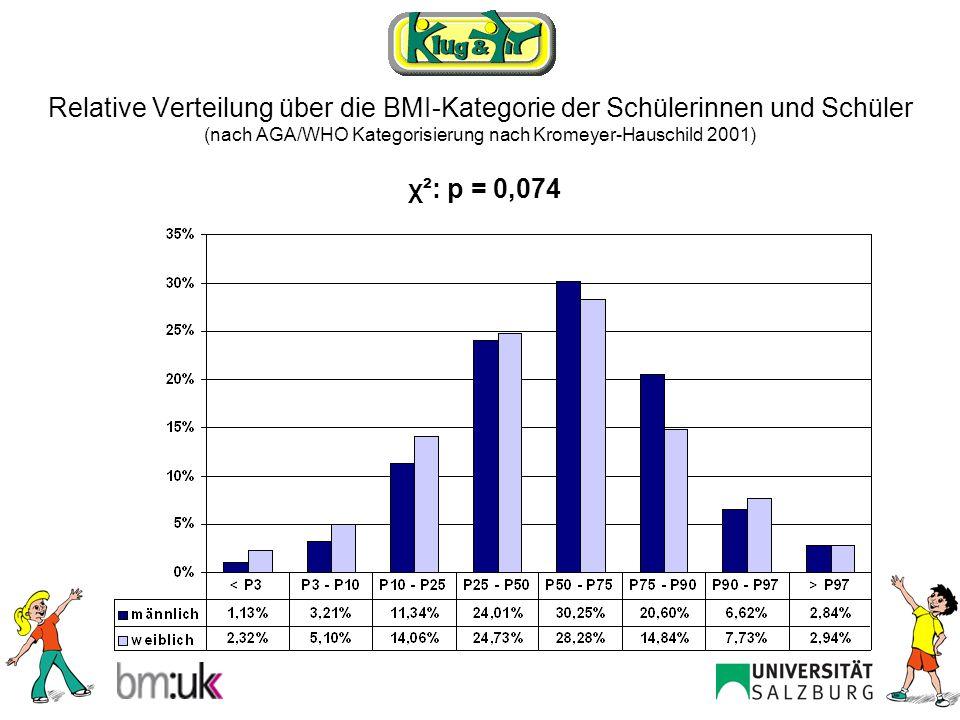 Relative Verteilung über die BMI-Kategorie nach der Sportvereinszugehörigkeit ja/nein (nach AGA/WHO Kategorisierung nach Kromeyer-Hauschild 2001) χ²: p = 0,354