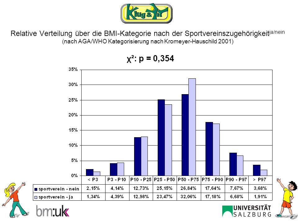 Relative Verteilung über die BMI-Kategorie nach der Sportvereinszugehörigkeit ja/nein (nach AGA/WHO Kategorisierung nach Kromeyer-Hauschild 2001) χ²: p = 0,676