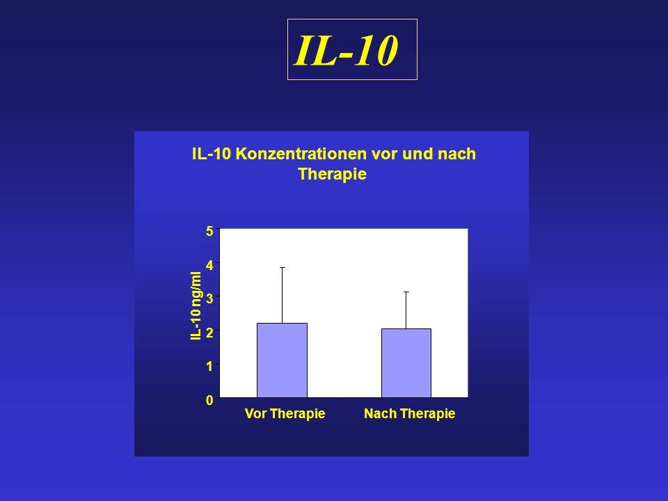 IL-10 IL-10 Konzentrationen vor und nach Therapie 0 1 2 3 4 5 Vor TherapieNach Therapie IL-10 ng/ml