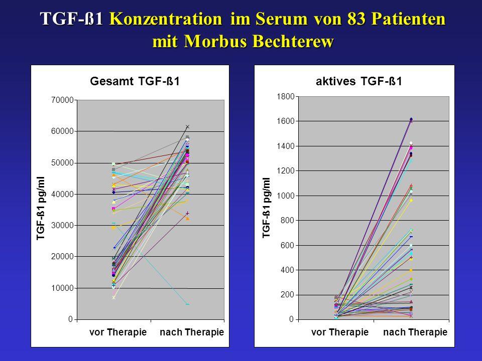 aktives TGF-ß1 0 200 400 600 800 1000 1200 1400 1600 1800 vor Therapienach Therapie TGF-ß1 pg/ml Gesamt TGF-ß1 0 10000 20000 30000 40000 50000 60000 70000 vor Therapienach Therapie TGF-ß1 pg/ml TGF-ß1 Konzentration im Serum von 83 Patienten mit Morbus Bechterew