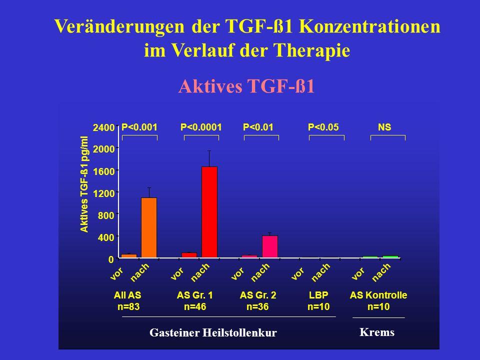 0 400 800 1200 1600 2000 2400 vor nach vor nach vor nach vor nach vor nach Aktives TGF-ß1 pg/ml P<0.05NSP<0.001P<0.0001P<0.01 All AS n=83 AS Gr.