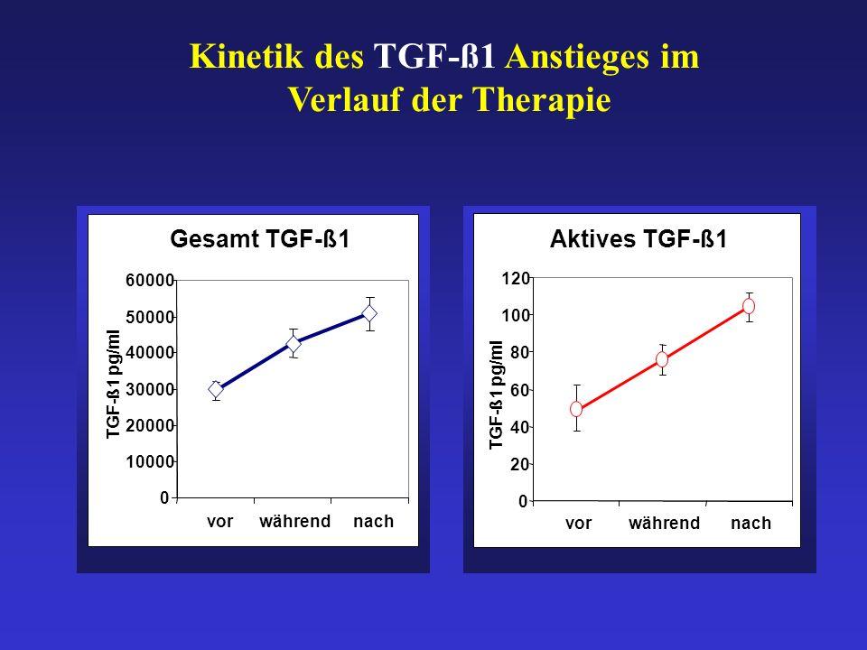 Aktives TGF-ß1 0 20 40 60 80 100 120 vorwährendnach TGF-ß1 pg/ml Gesamt TGF-ß1 0 10000 20000 30000 40000 50000 60000 vorwährendnach TGF-ß1 pg/ml Kinetik des TGF-ß1 Anstieges im Verlauf der Therapie