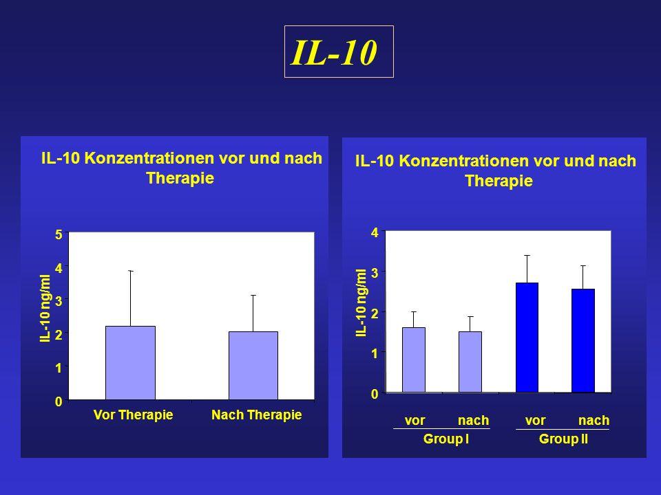 IL-10 IL-10 Konzentrationen vor und nach Therapie 0 1 2 3 4 vornachvornach IL-10 ng/ml Group I Group II IL-10 Konzentrationen vor und nach Therapie 0 1 2 3 4 5 Vor TherapieNach Therapie IL-10 ng/ml