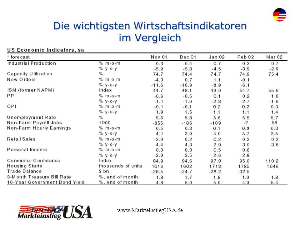 3. Dezember 2001www.MarkteinstiegUSA.de Die wichtigsten Wirtschaftsindikatoren im Vergleich