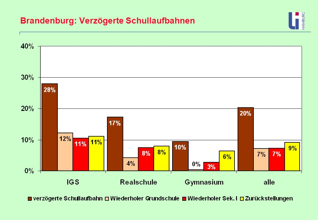 Brandenburg: Verzögerte Schullaufbahnen