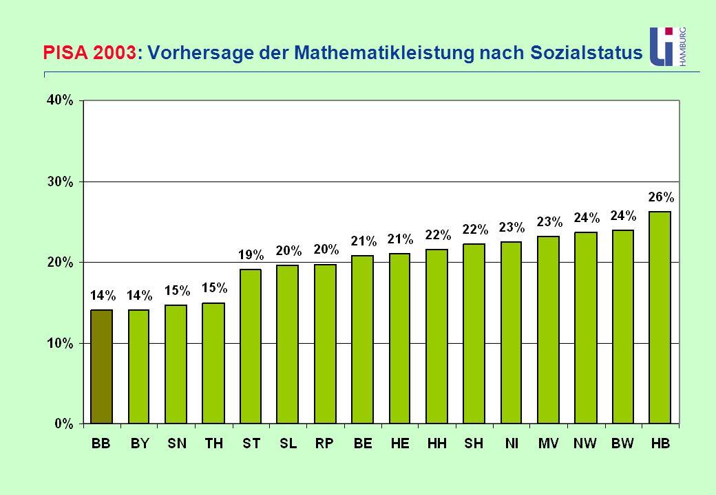 PISA 2003: Vorhersage der Mathematikleistung nach Sozialstatus