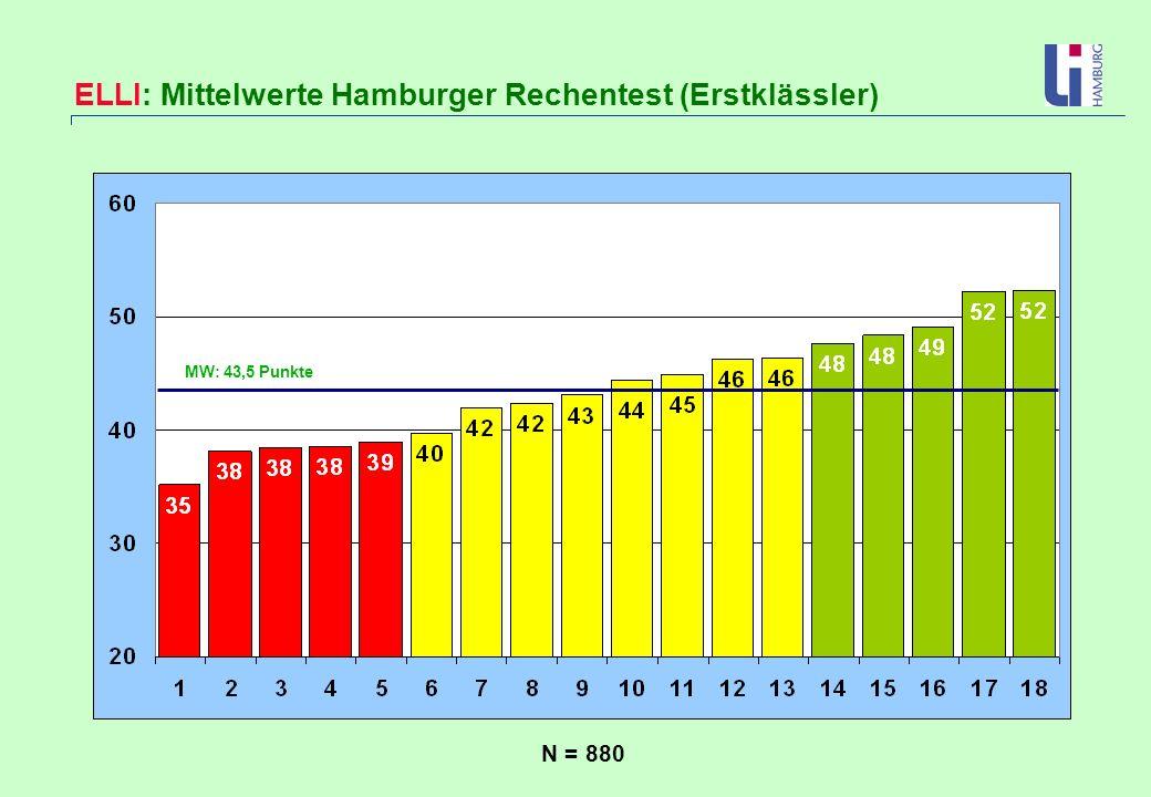 MW: 43,5 Punkte N = 880 ELLI: Mittelwerte Hamburger Rechentest (Erstklässler)