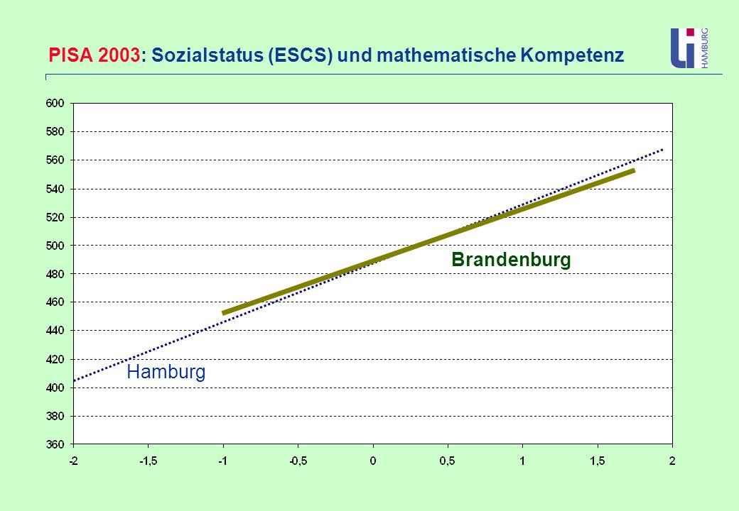 PISA 2003: Sozialstatus (ESCS) und mathematische Kompetenz Brandenburg Hamburg