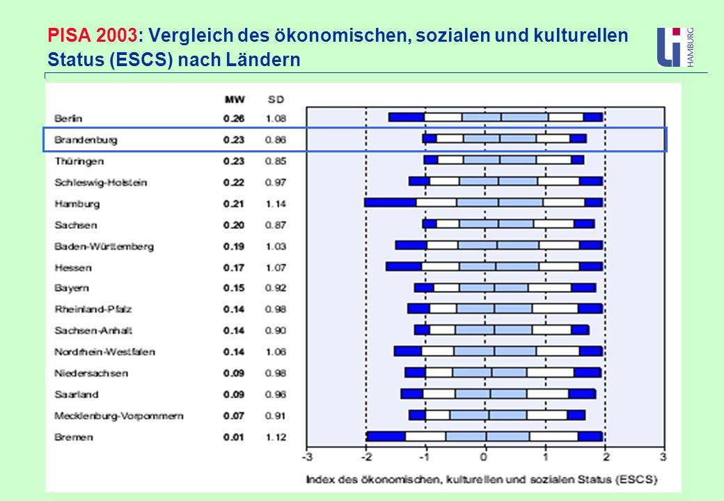 PISA 2003: Vergleich des ökonomischen, sozialen und kulturellen Status (ESCS) nach Ländern