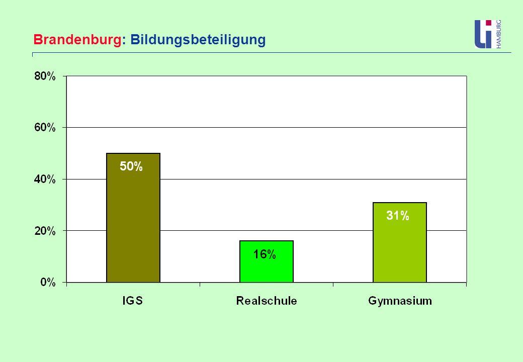 Brandenburg: Bildungsbeteiligung