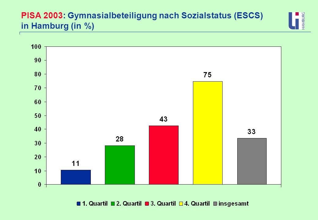 PISA 2003: Gymnasialbeteiligung nach Sozialstatus (ESCS) in Hamburg (in %)