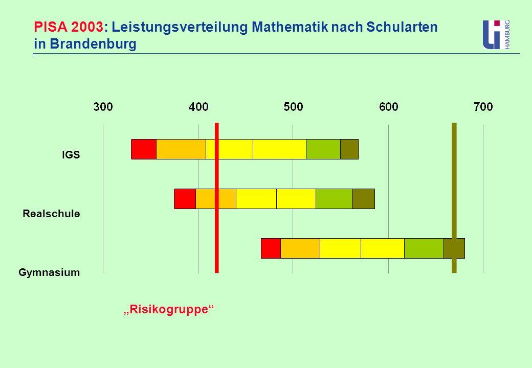PISA 2003: Leistungsverteilung Mathematik nach Schularten in Brandenburg IGS Realschule Gymnasium Risikogruppe