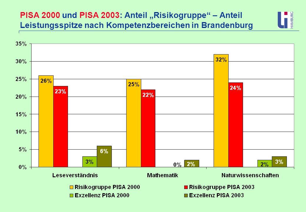 PISA 2000 und PISA 2003: Anteil Risikogruppe – Anteil Leistungsspitze nach Kompetenzbereichen in Brandenburg