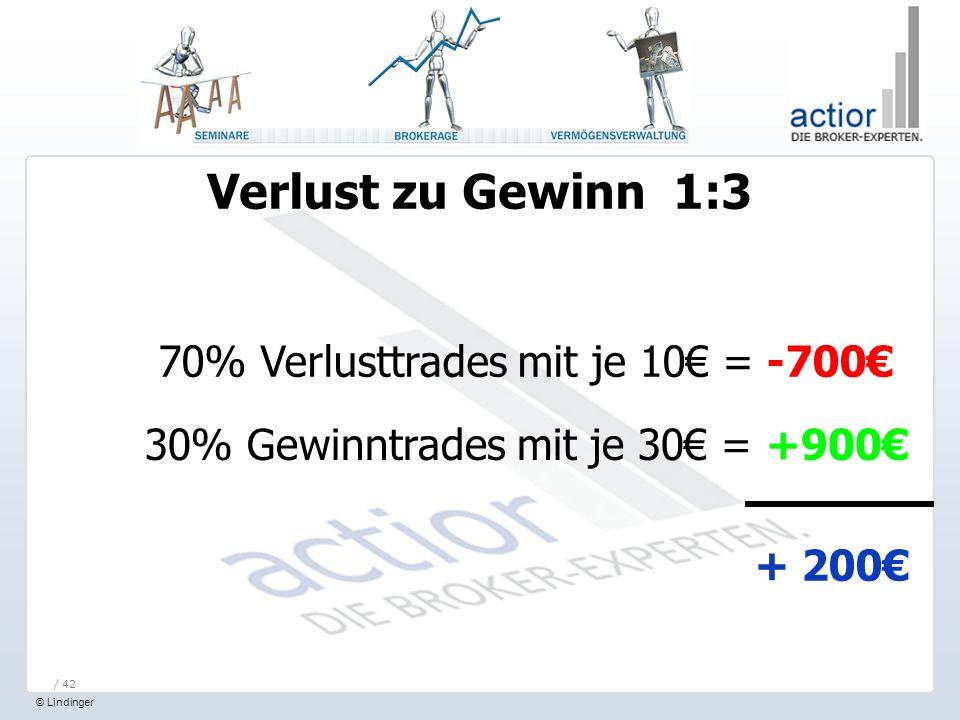 © Lindinger / 42 Verlust zu Gewinn 1:3 70% Verlusttrades mit je 10 = -700 30% Gewinntrades mit je 30 = +900 + 200