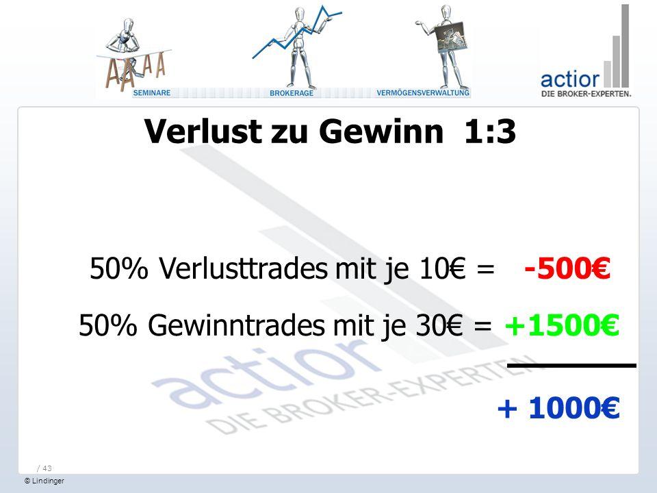 © Lindinger / 43 Verlust zu Gewinn 1:3 50% Verlusttrades mit je 10 = -500 50% Gewinntrades mit je 30 = +1500 + 1000