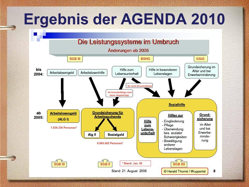 Ergebnis der AGENDA 2010