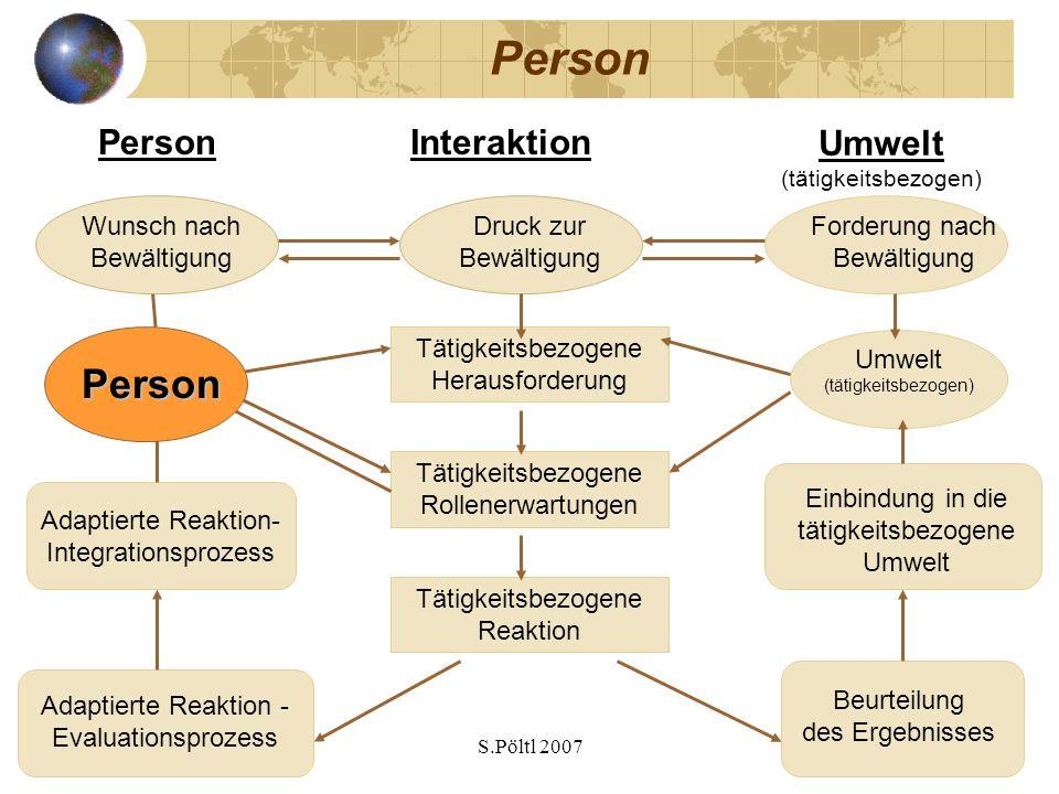 S.Pöltl 2007 Person Umwelt (tätigkeitsbezogen) PersonInteraktion Person Umwelt (tätigkeitsbezogen) Tätigkeitsbezogene Herausforderung Tätigkeitsbezoge
