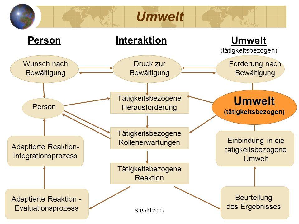S.Pöltl 2007 Umwelt (tätigkeitsbezogen) PersonInteraktion Person Umwelt (tätigkeitsbezogen) Tätigkeitsbezogene Herausforderung Tätigkeitsbezogene Roll