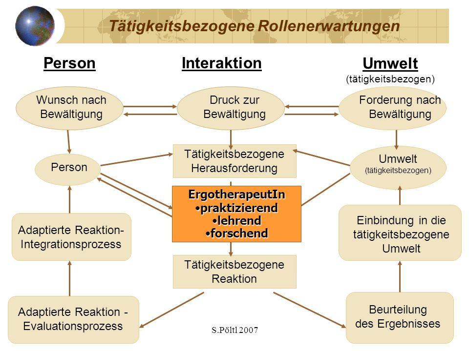 S.Pöltl 2007 Tätigkeitsbezogene Rollenerwartungen Umwelt (tätigkeitsbezogen) PersonInteraktion Person Umwelt (tätigkeitsbezogen) Tätigkeitsbezogene He