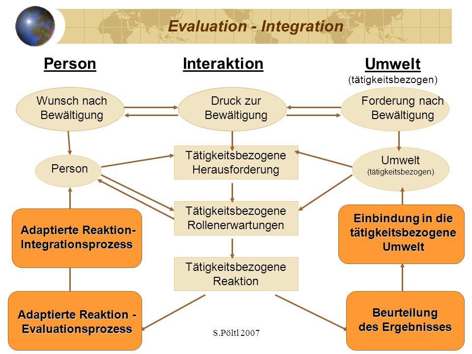 S.Pöltl 2007 Evaluation - Integration Umwelt (tätigkeitsbezogen) PersonInteraktion Person Umwelt (tätigkeitsbezogen) Tätigkeitsbezogene Herausforderun