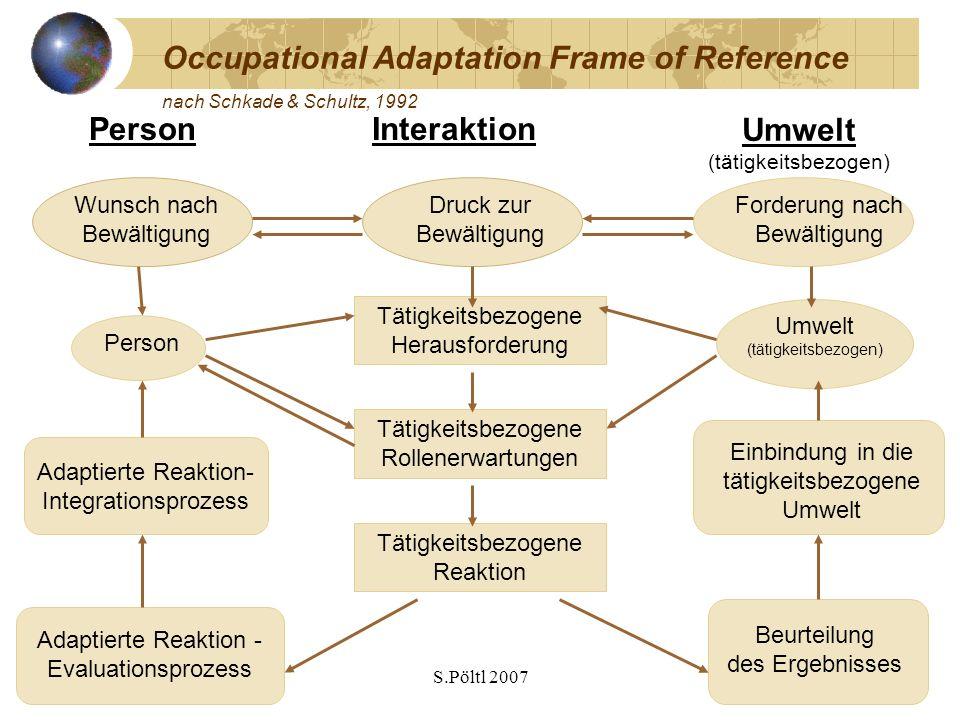 S.Pöltl 2007 Occupational Adaptation Frame of Reference nach Schkade & Schultz, 1992 Umwelt (tätigkeitsbezogen) PersonInteraktion Person Umwelt (tätig