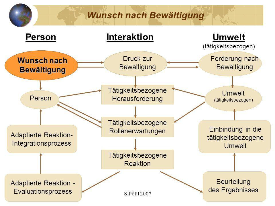 S.Pöltl 2007 Wunsch nach Bewältigung Umwelt (tätigkeitsbezogen) PersonInteraktion Person Umwelt (tätigkeitsbezogen) Tätigkeitsbezogene Herausforderung