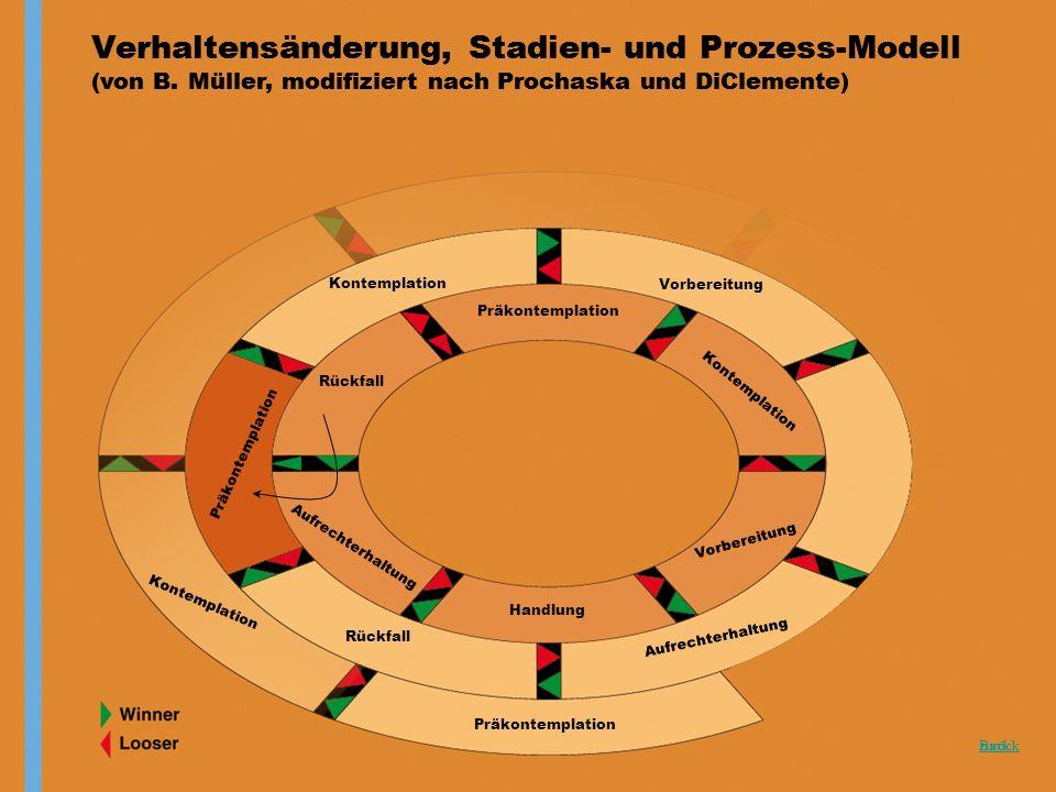 Back Verhaltensänderung, Stadien- und Prozess-Modell (von B. Müller, modifiziert nach Prochaska und DiClemente) zurück Verhaltensänderung, Stadien- un