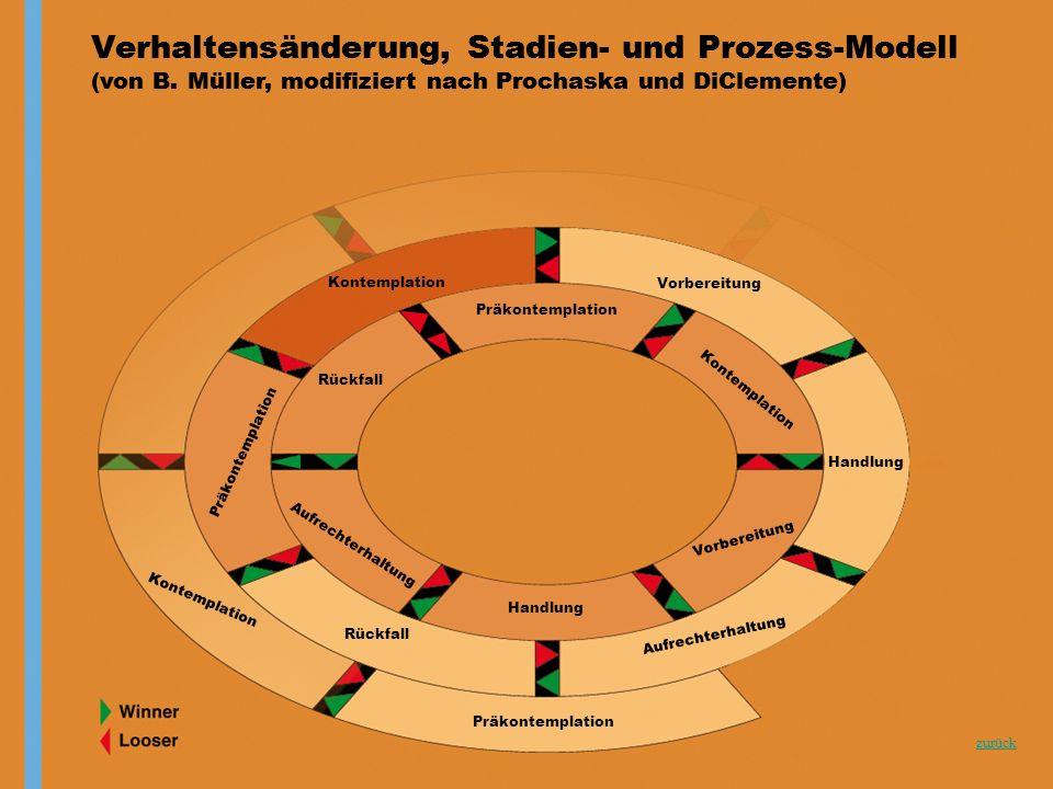 zurück Verhaltensänderung, Stadien- und Prozess-Modell (von B. Müller, modifiziert nach Prochaska und DiClemente) Verhaltensänderung, Stadien- und Pro