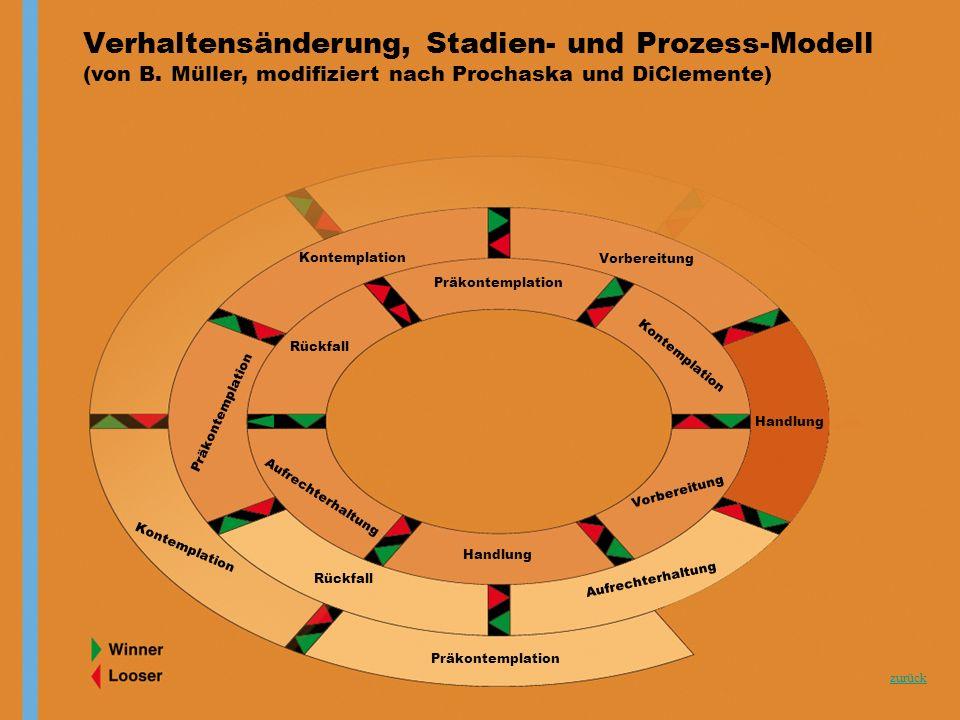 zurück Verhaltensänderung, Stadien- und Prozess-Modell (von B. Müller, modifiziert nach Prochaska und DiClemente) Präkontemplation Kontemplation Vorbe