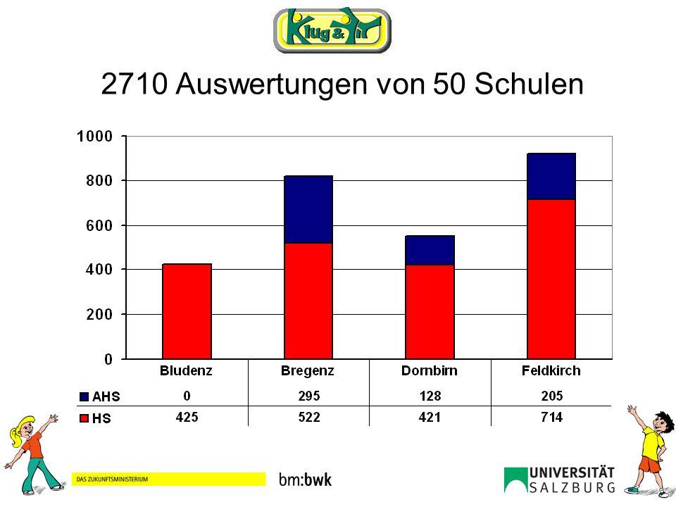 Sportmotorische Leistung verglichen mit 1996 (Mittelwert und Standardabweichung) Klein … 0,01 Mittel … 0,06 Stark … 0,14 Beurteilung 2 nach COHEN 1988: * p < 0,05; ** p < 0,01; *** p < 0,001 *** 2 = 0,10 [sec]