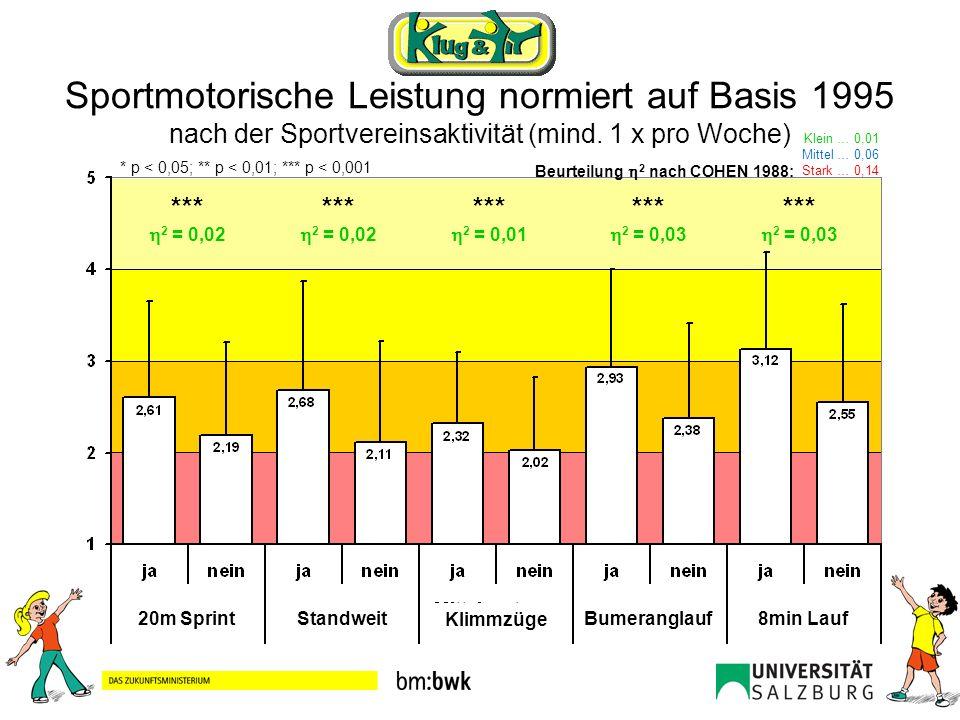 Sportmotorische Leistung normiert auf Basis 1995 nach der Sportvereinsaktivität (mind. 1 x pro Woche) 20m SprintStandweit Klimmzüge Bumeranglauf8min L