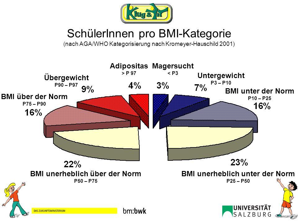 SchülerInnen pro BMI-Kategorie (nach AGA/WHO Kategorisierung nach Kromeyer-Hauschild 2001) Adipositas > P 97 Magersucht < P3 Untergewicht P3 – P10 BMI