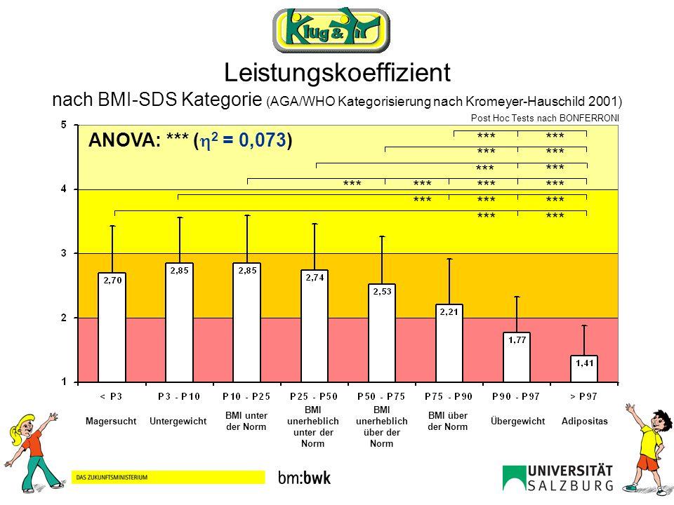 Leistungskoeffizient nach BMI-SDS Kategorie (AGA/WHO Kategorisierung nach Kromeyer-Hauschild 2001) ANOVA: *** ( 2 = 0,073) Post Hoc Tests nach BONFERR