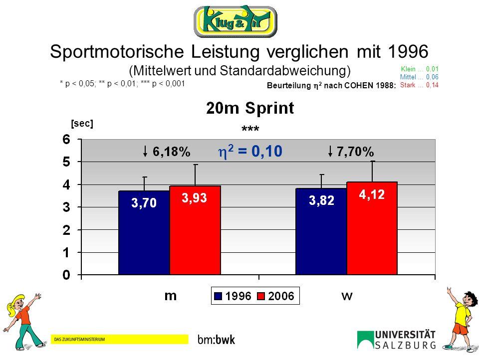 Zusammenfassung 2710 Auswertungen von S/S in der fünften Schulstufe (Alter = 11 Jahre) von 50 Schulen Signifikante Verschlechterung der sportmotorischen Leistungen im Vergleich zu 1996 Tendenz zum Übergewicht Einflussfaktoren auf die sportmotorische Leistung –Zeitraum zwischen den Testzeitpunkten (10 Jahre) nicht mehr beeinflussbar (Vergangenheit).