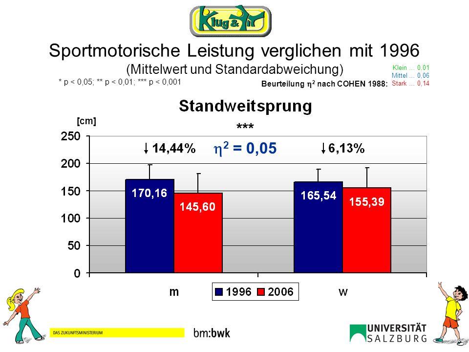 Sportmotorische Leistung verglichen mit 1996 (Mittelwert und Standardabweichung) Klein … 0,01 Mittel … 0,06 Stark … 0,14 Beurteilung 2 nach COHEN 1988: * p < 0,05; ** p < 0,01; *** p < 0,001 *** 2 = 0,06 [Anzahl]