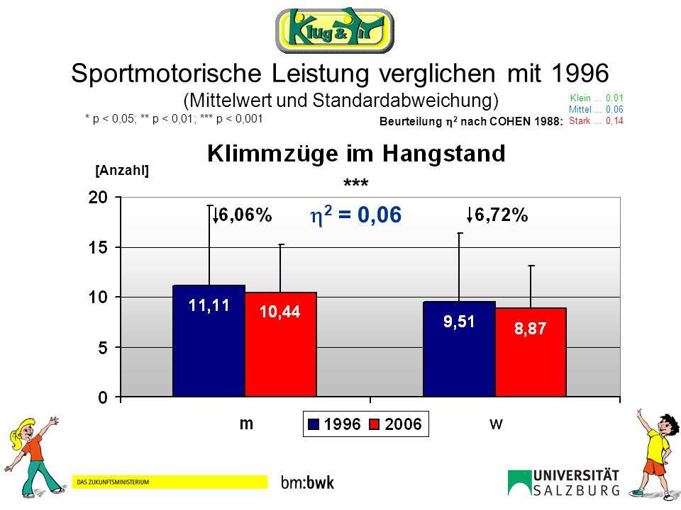 Sportmotorische Leistung verglichen mit 1996 (Mittelwert und Standardabweichung) Klein … 0,01 Mittel … 0,06 Stark … 0,14 Beurteilung 2 nach COHEN 1988: * p < 0,05; ** p < 0,01; *** p < 0,001 *** 2 = 0,05 [sec]