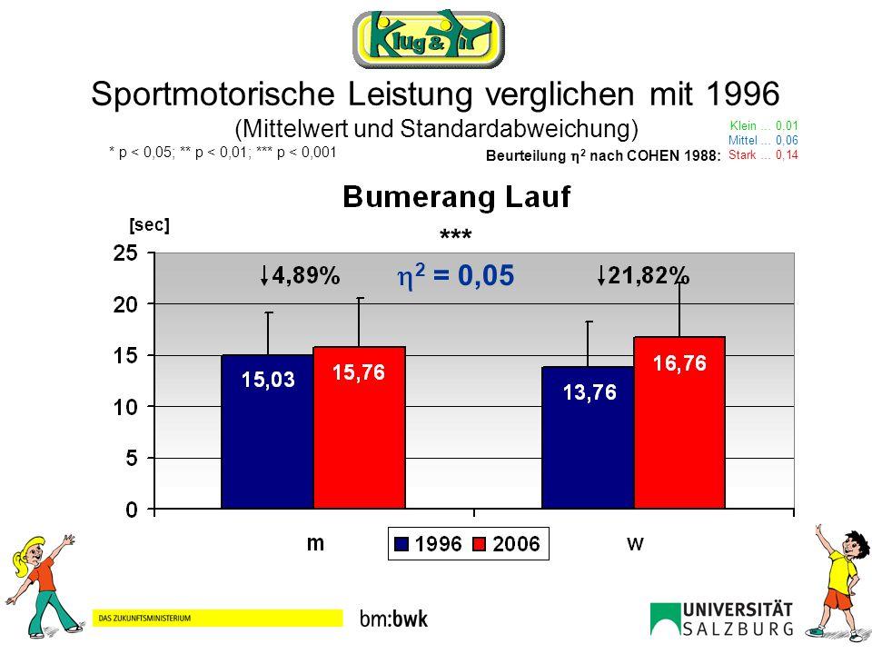 Sportmotorische Leistung verglichen mit 1996 (Mittelwert und Standardabweichung) Klein … 0,01 Mittel … 0,06 Stark … 0,14 Beurteilung 2 nach COHEN 1988: * p < 0,05; ** p < 0,01; *** p < 0,001 *** 2 = 0,02 [m]
