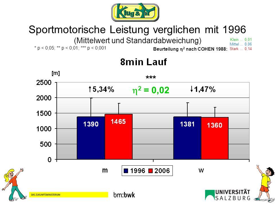 Sportmotorische Leistung normiert auf Basis 1996 (3 Punkte = Mittelwert der erhobenen Daten von Gesamtösterreich) Sprint 20m Sprint Sprungkraft Standweitsprung Armkraft Klimmzüge Gewandtheit Bumeranglauf Ausdauer 8min Lauf Gesamt MW 1996