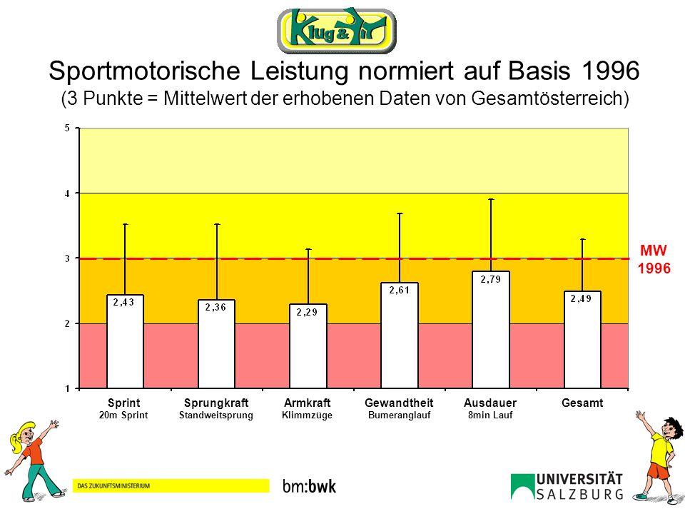 Sportmotorische Leistung normiert auf Basis 1996 (3 Punkte = Mittelwert der erhobenen Daten von Gesamtösterreich) Sprint 20m Sprint Sprungkraft Standw