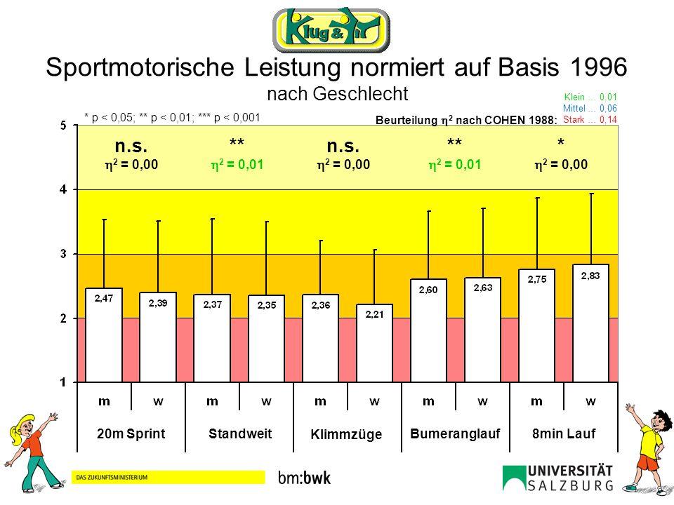 Sportmotorische Leistung normiert auf Basis 1996 nach Geschlecht 20m SprintStandweit Klimmzüge Bumeranglauf8min Lauf n.s. 2 = 0,00 ** 2 = 0,01 n.s. 2
