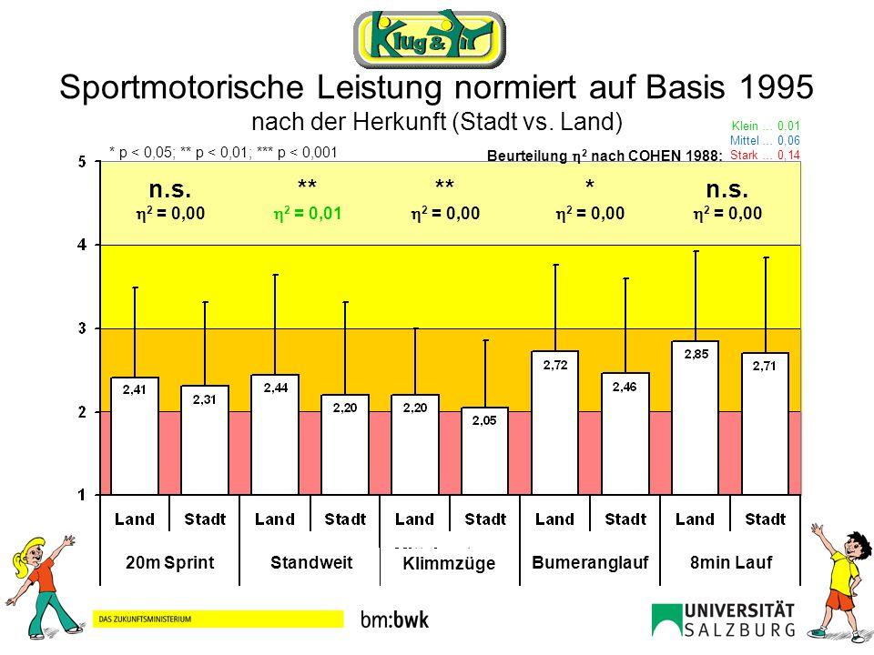 Sportmotorische Leistung normiert auf Basis 1995 nach der Herkunft (Stadt vs. Land) 20m SprintStandweit Klimmzüge Bumeranglauf8min Lauf n.s. 2 = 0,00